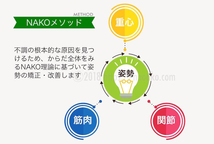 NAKOメソッドを示す図
